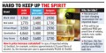 Black Label Whisky Price In Delhi