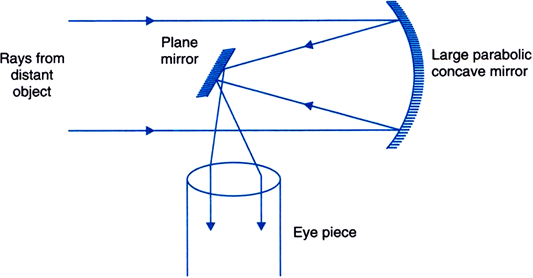 labelled diagram of telescope made by creative label