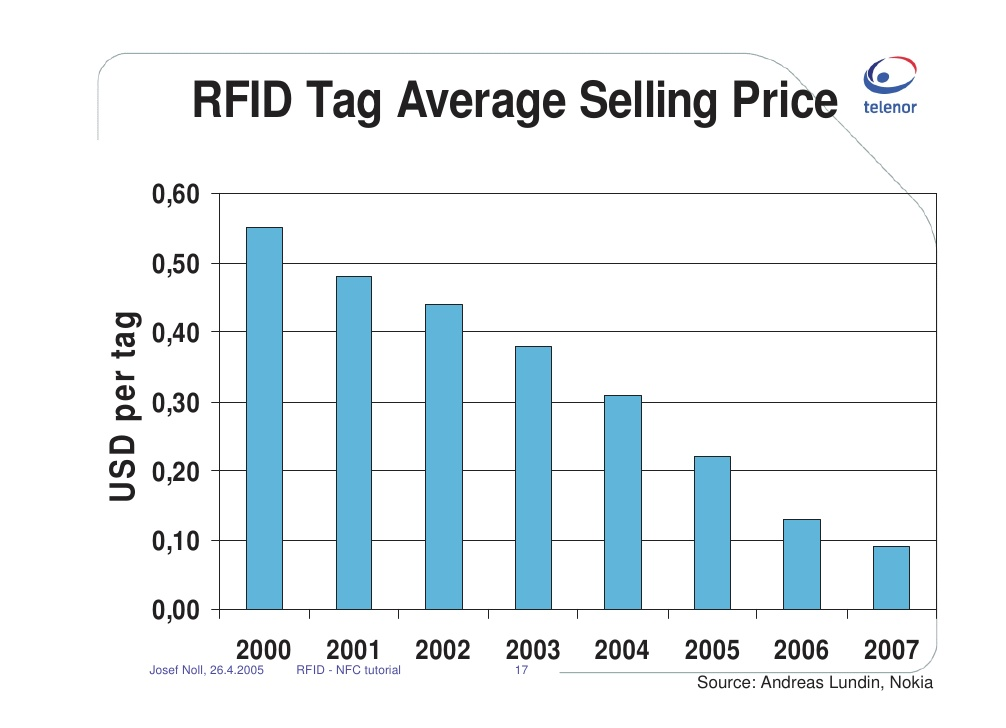 rfid labels cost near field communication and rfid opening